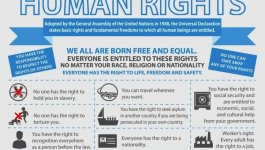 A chart with a list of the rights included in the Universal Declaration of Human Rights.