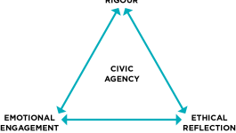 "Pedagogical Triangle: intellectual rigor, ethical reflection, emotional engagement at the 3 points and the words ""informed civic responsibility"" in the center"