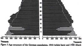 A chart representing the population distribution of Germany after World War I. The population is very low for people between ages 6 and 10.