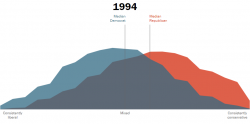 A blue and red graph showing both the median democrat and republican held moderate or centrist views in 1994.