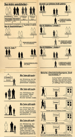 Chart with depictions of men and women detailing the 1935 Nuremberg laws.