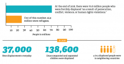 A bar graph showing 70.8 million people forcibly displaced in 2018, of which 138,000 were unaccompanied minors.