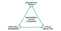A triangle made of 3 arrows showing the relationship between intellectual rigour, ethical reflection, emotional engagement, and responsible active citizenship.