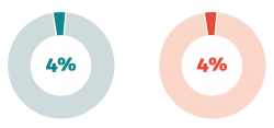 Two pie charts side by side, one blue and one red, each displaying 4 percent.