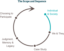 A graphic illustrating the five stages of Scope and Sequence: Individual and Society; We and They; Case Study; Judgment, Legacy and Memory; and Choosing to Participate.