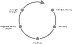 The five stages of Scope and Sequence: Individual and Society, We and They, Case Study, Judgement Memory and Legacy, and Choosing to Participate.