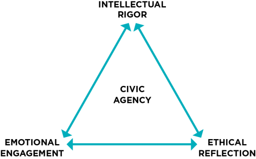 Intellectual rigor, ethical reflection, and emotional engagement at each point of triangle with civic agency in middle.