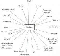 A chart showing aspects of someone's identity